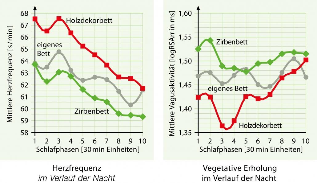 Herzfrequenz senken im Zirbenbett- vegetative Erholung im Verlauf der Nach Quelle: Schlafstudie Joanneum Human Research Institut für Gesundheitstechnologie und Präventionsforschung GmbH in Weiz, Österreich